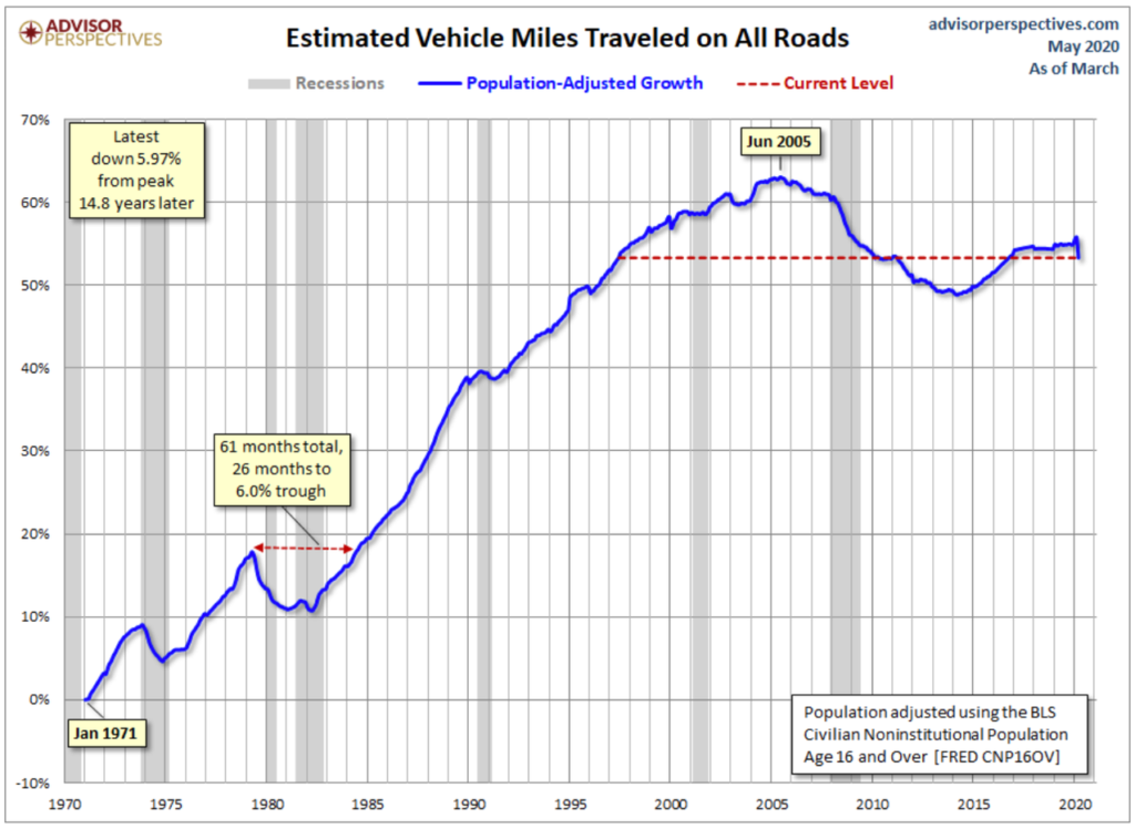 Estimated Vehicle Miles Traveled on All Roads